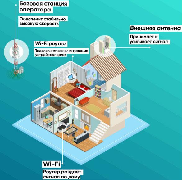 подключить интернет на даче московская область