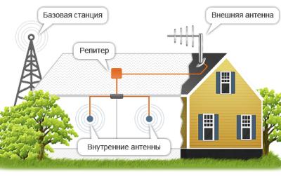 усилитель gsm сигнала в системе усиления
