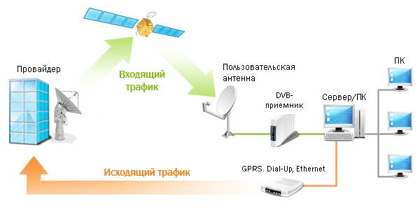 односторонний спутниковый интернет