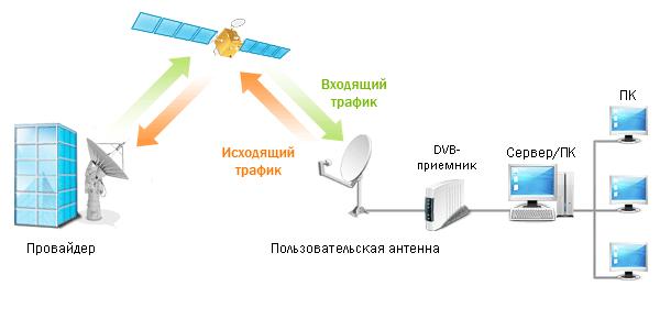 Двухсторонний спутниковый интернет Raduga Internet Two Way от Радуга интернетТарифы и цены на подключение.