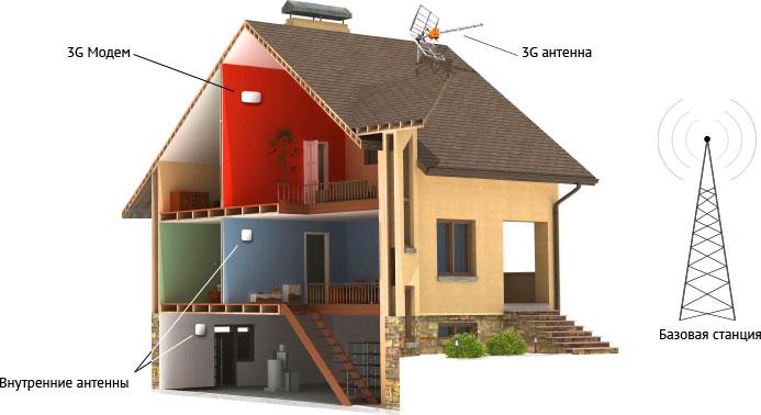 Схема усиления 3G сигнала