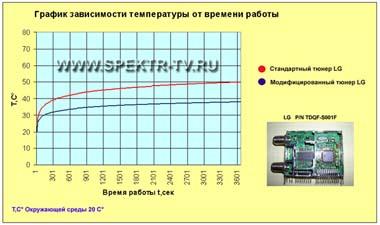 график вывод тепла из входного тюнера ресиверов dreambox 7000, dreambox 5620
